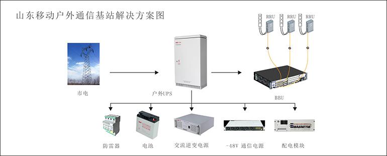 5qyg5pON55qE5aeQ5aeQ_室内外分布系统,wlan,pon等已成为通信网络覆盖和接入网的主要建设