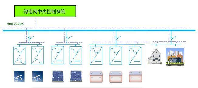 微电网工程案例