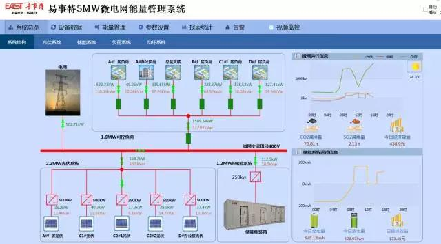 2mw屋顶分布式光伏发电系统,1.2mwh储能系统,1.
